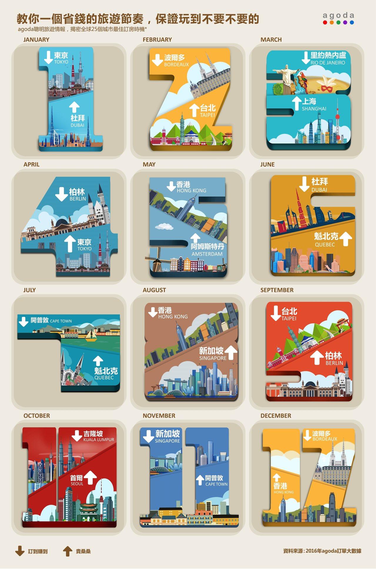 Agoda.com公布2016年全年訂單的大數據統計,分析了包括東京、台北、曼谷...