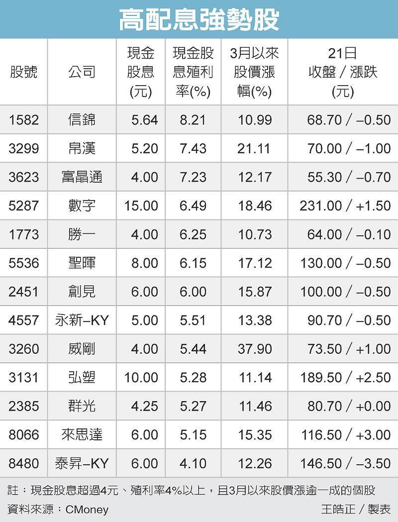 高配息強勢股 圖/經濟日報提供