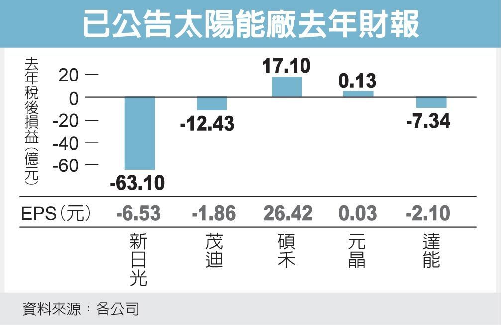 已公告太陽能廠去年財報 圖/經濟日報提供