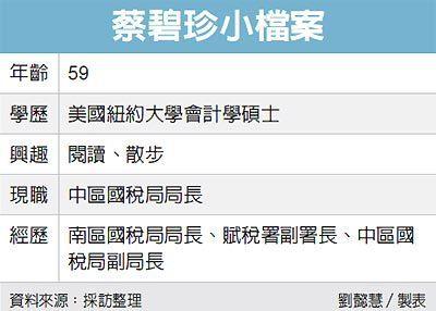蔡碧珍小檔案 圖/經濟日報提供