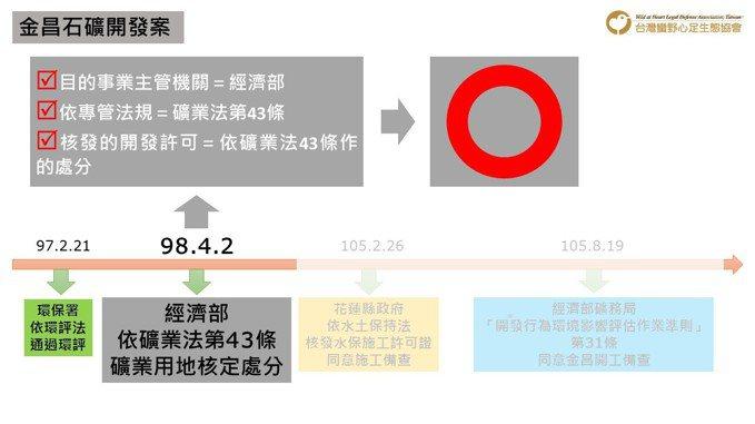 就金昌的採礦行為來說,在金昌環差案中的「目的事業主管機關所核發的開發許可」,依據法規規範當然是指「經濟部2009年之礦業用地核定處分」。 圖/作者提供