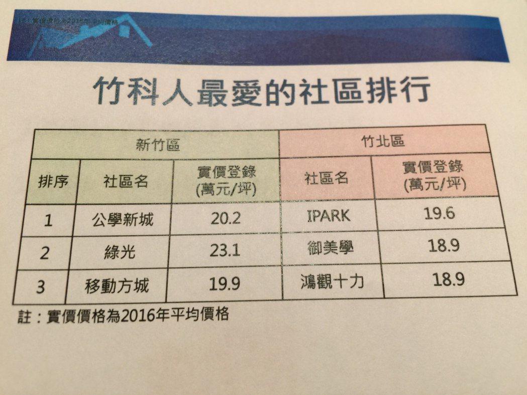 信義房屋統計2016年新竹區各分店銷售狀況,篩選出竹科人最愛買的排名及實價登錄價...