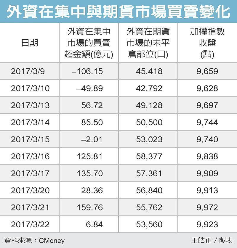 外資在集中與期貨市場買賣變化 圖/經濟日報提供