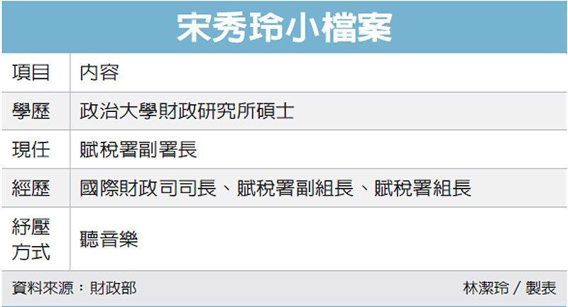 宋秀玲小檔案 圖/經濟日報提供