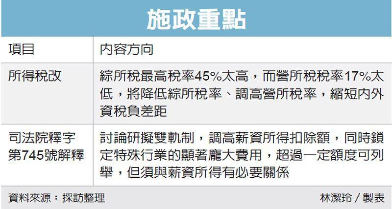 施政重點 圖/經濟日報提供