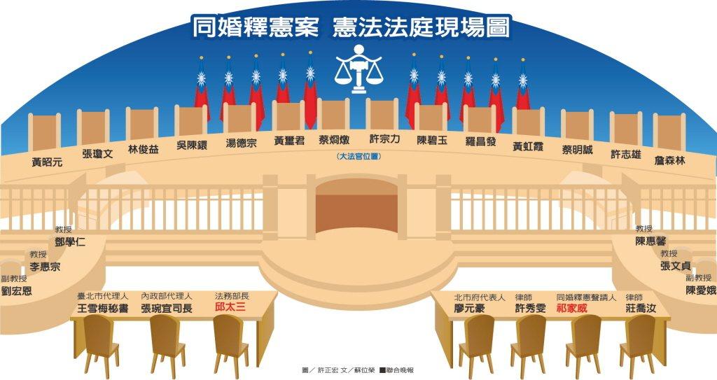 憲法法庭座位配置圖。 圖/聯合報系資料照
