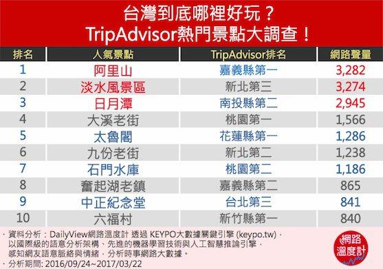 台灣旅遊景點排行