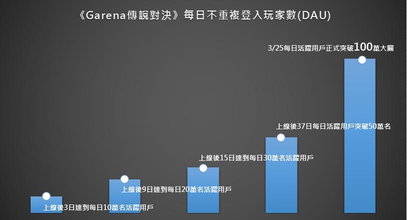 《Garena 傳說對決》每日活躍用戶數正式突破百萬大關。 圖/Garena提供