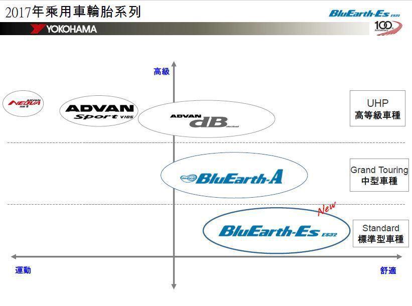 YOKOHAMA BluEarth-ES ES32 產品定位在 Comfort...