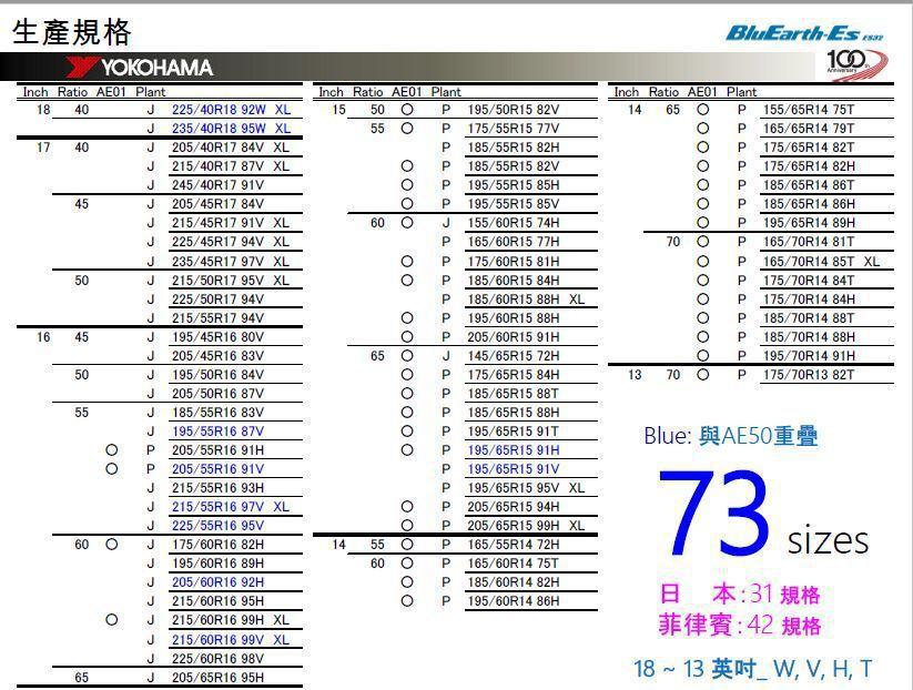 YOKOHAMA BluEarth-ES ES32 主打 13-18 吋,共推出...