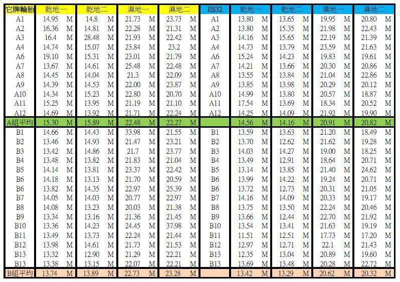 YOKOHAMA BluEarth-ES ES32 的平均乾/溼地煞停距離比他牌...