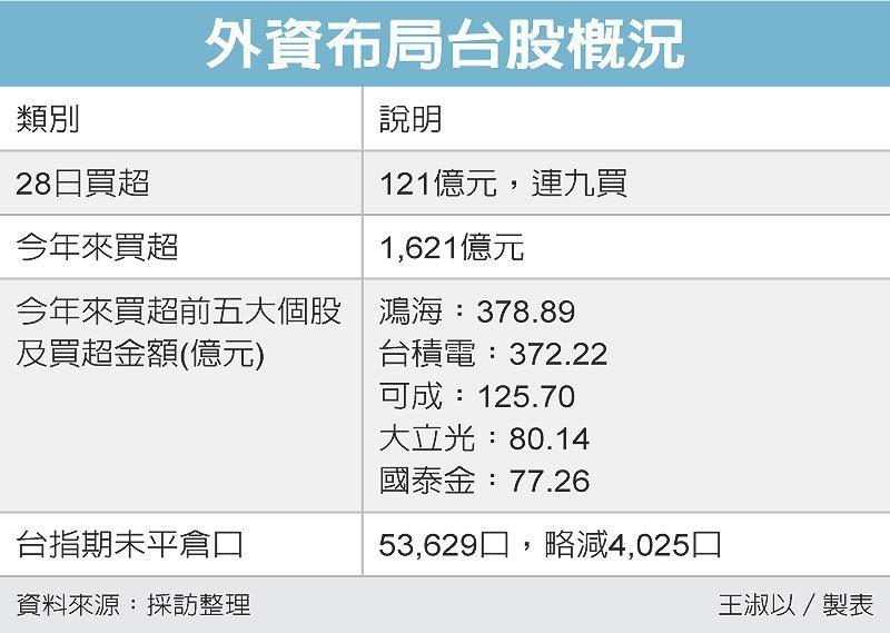 外資布局台股概況 圖/經濟日報提供