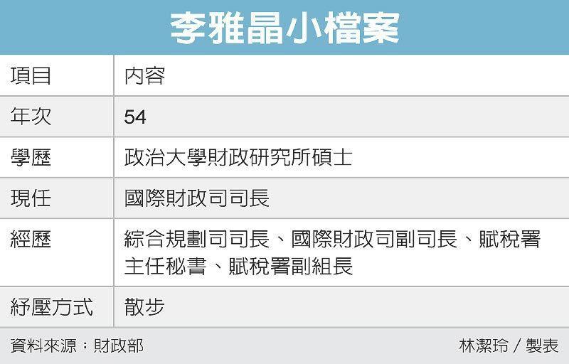 李雅晶小檔案 圖/經濟日報提供