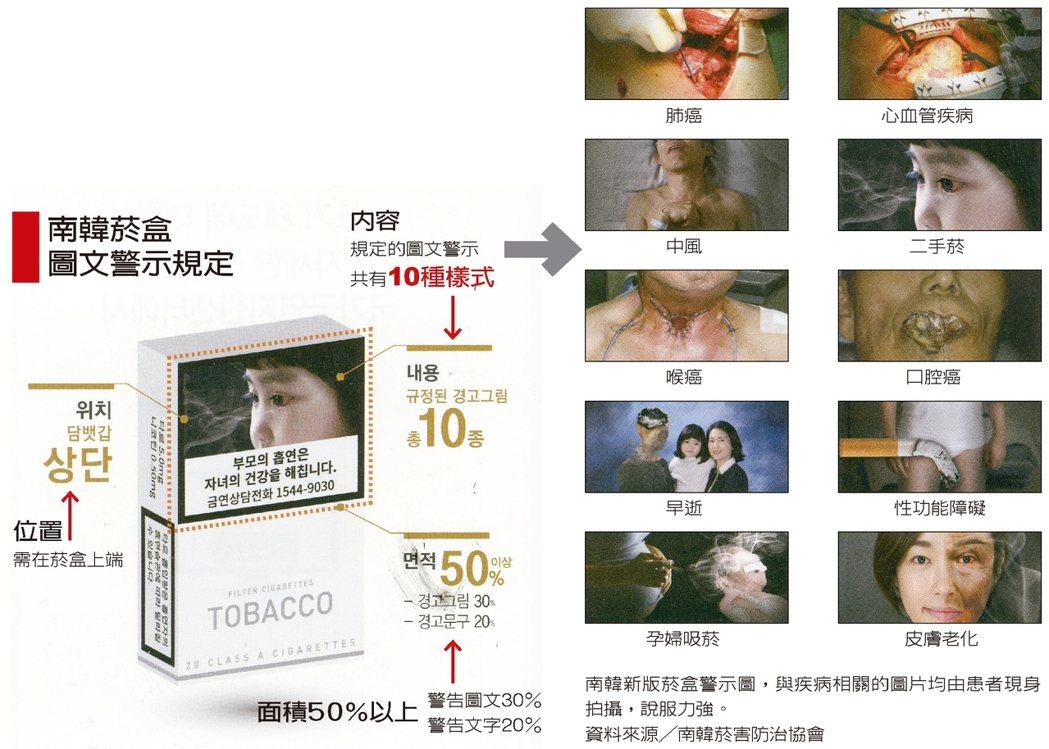 南韓菸盒圖文警示規定資料來源╱南韓菸害防治協會