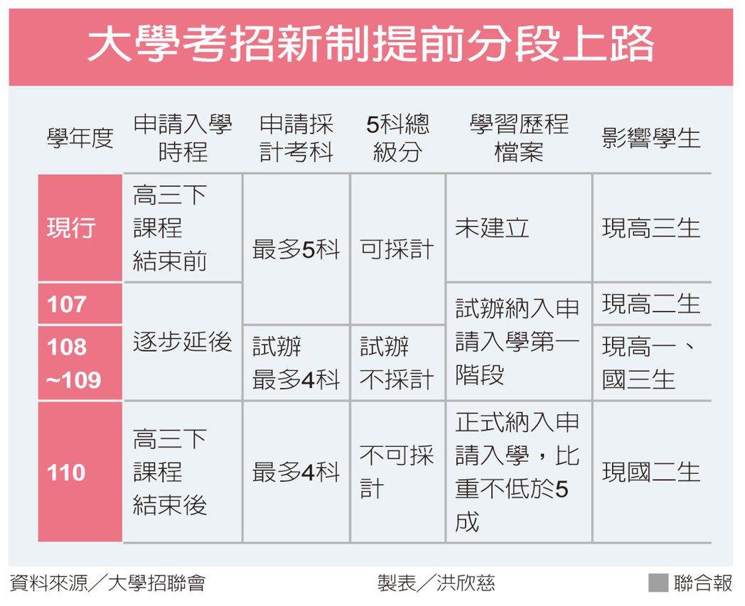 大學考招新制提前分段上路資料來源╱大學招聯會 製表╱洪欣慈