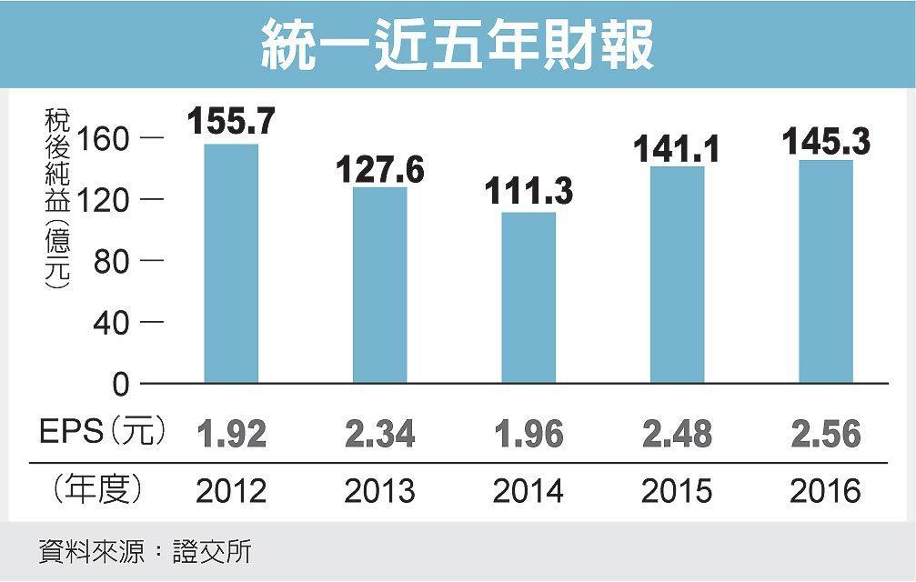 統一近五年財報 圖/經濟日報提供