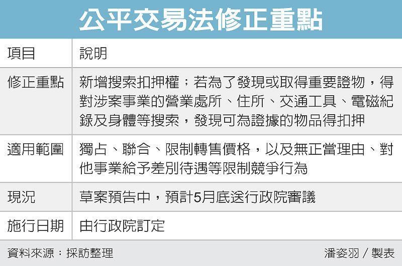 公平交易法修正重點 圖/經濟日報提供