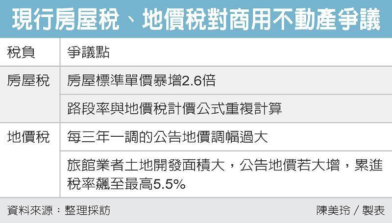 現行房屋稅、地價稅對商用不動產爭議 圖/經濟日報提供