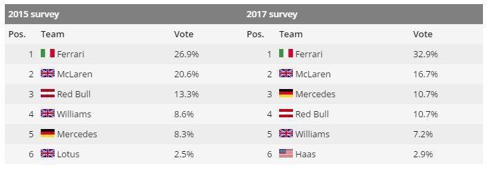 圖為最受歡迎的 F1 車隊票選結果。 摘自 Motor1
