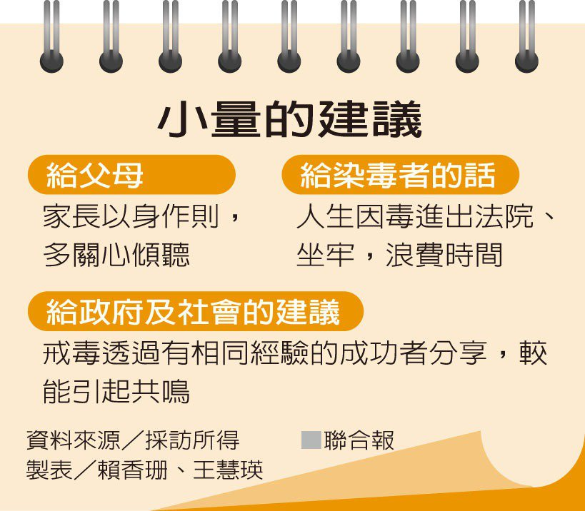 小量的建議資料來源/採訪所得 製表/賴香珊、王慧瑛