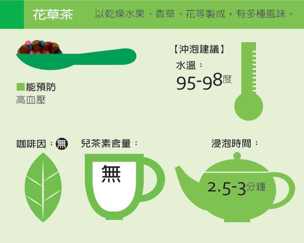 資料來源╱成大醫院家醫部主治醫師吳至行、FIX.com、天仁茗茶整理/王郁婷...