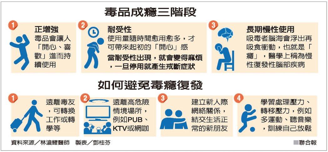 毒品成癮三階段 資料來源/林滄耀醫師 製表/鄧桂芬