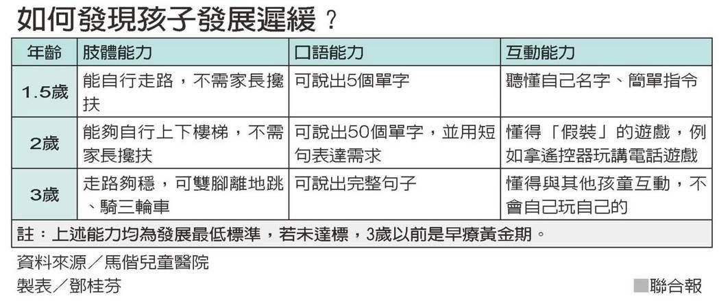 如何發現孩子發展遲緩?  資料來源/馬偕兒童醫院 製表/鄧桂芬