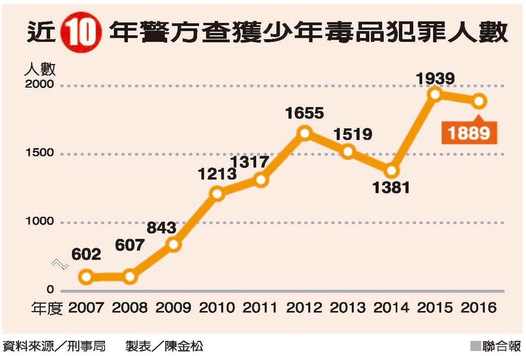 近10年警方查獲少年毒品犯罪人數 資料來源/刑事局 製表/陳金松