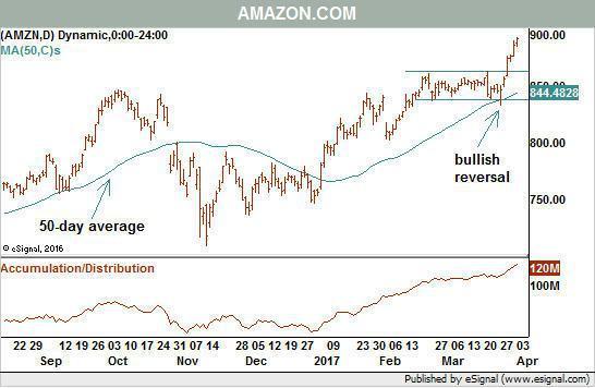 亞馬遜股價技術線圖,顯示上漲格局不變。(來源:巴隆網站)