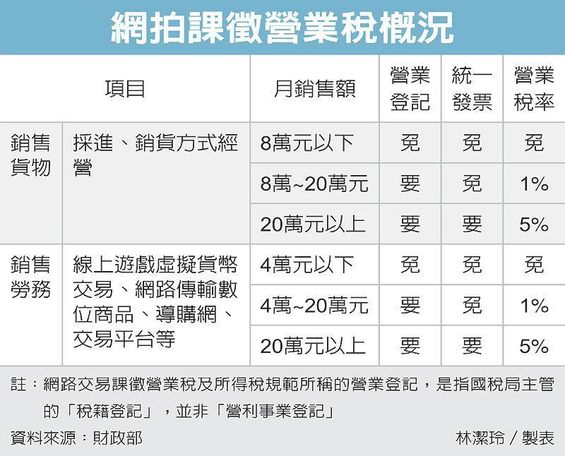 網拍課徵營業稅概況 圖/經濟日報提供
