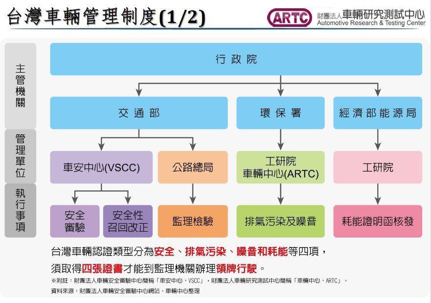 我國車輛管理屬於行政院轄下,並分跨交通部、環保署、經濟部能源局等部會,而欲在台灣...