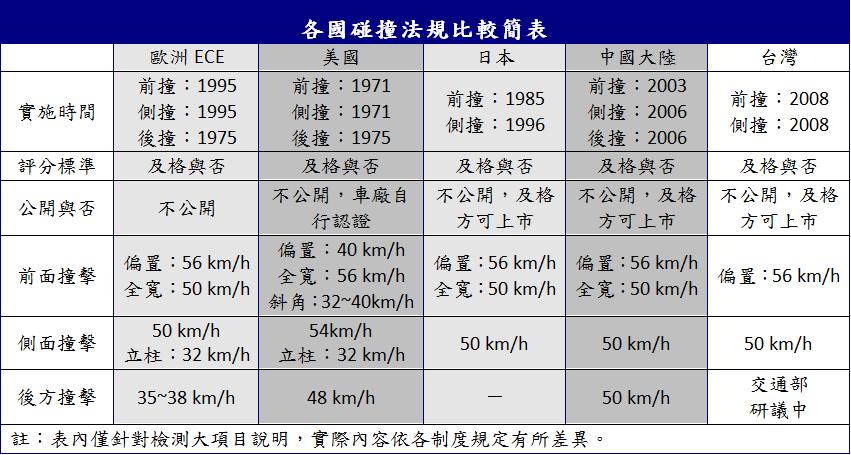 雖說台灣目前以歐規為主,但從表格中可看出兩者仍有差距,像在前撞測試項目中台灣並無...