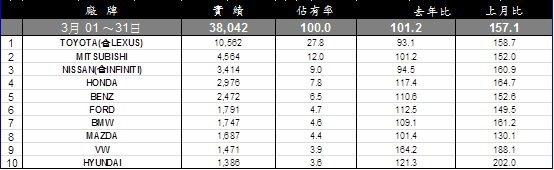 三月台灣車市排行榜。