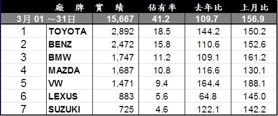 三月台灣車市進口車排行榜。
