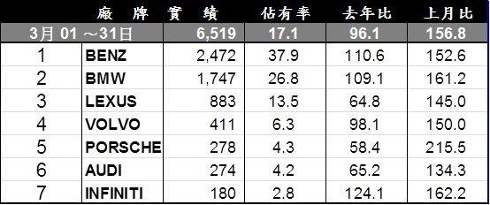 三月台灣車市豪華進口車排行榜。