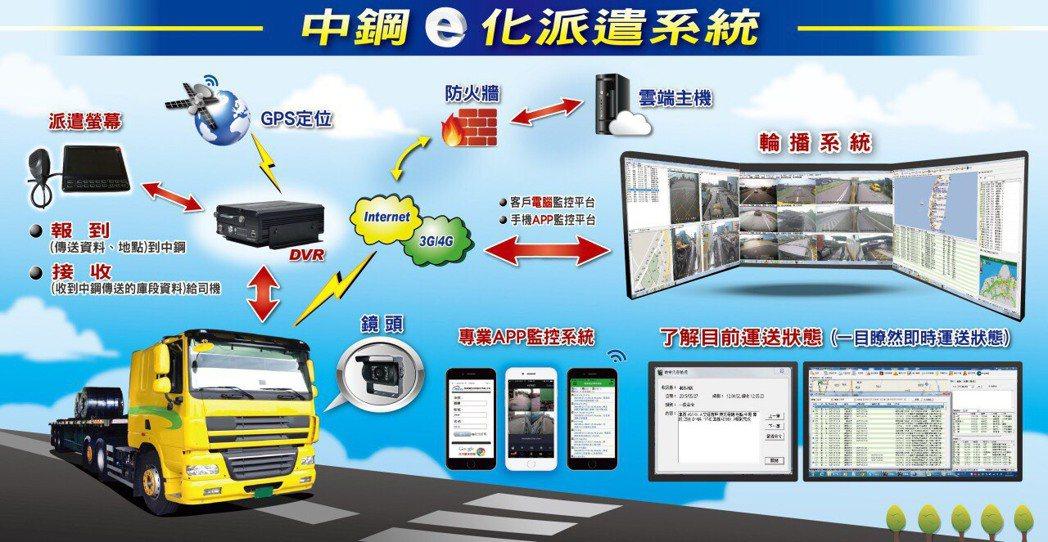 長輝資訊新一代車載通訊系統,搭配手機APP程式,透過APP程式,可即時掌握車隊狀...