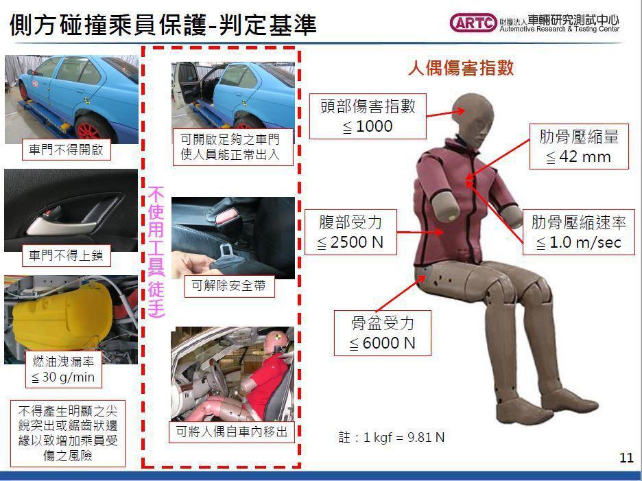 在撞擊測試後,首先將檢視受測車輛是否達到「車門不得開啟」、「車門不得上鎖」、「燃...