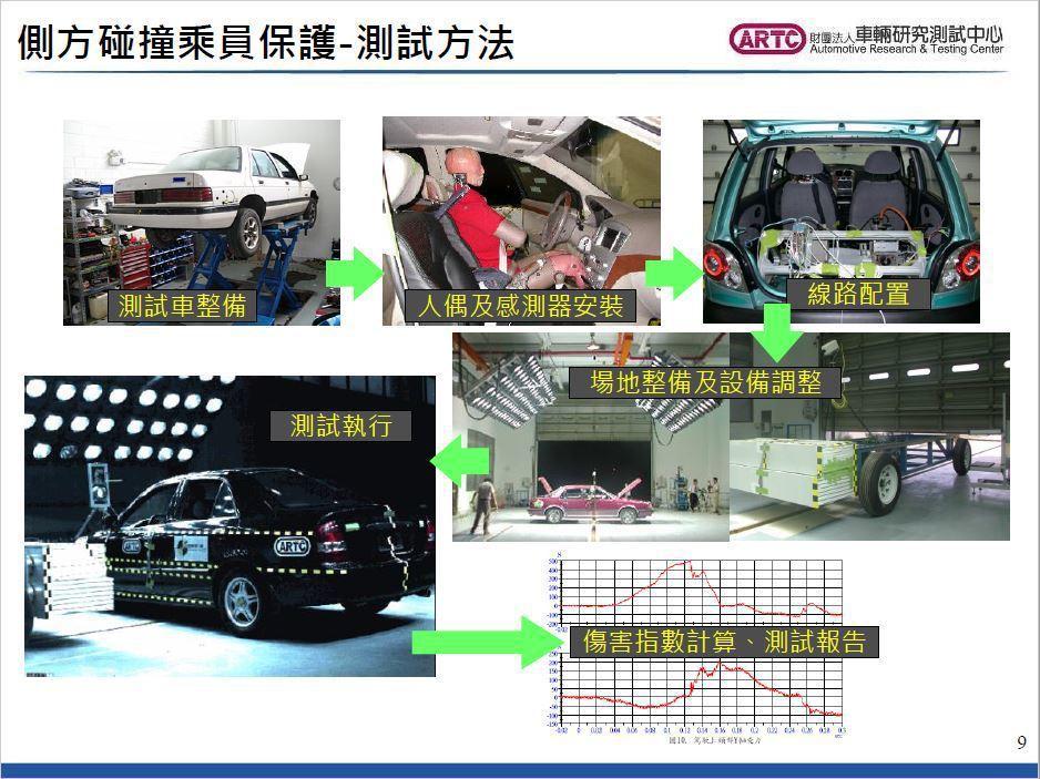 整備階段會先將測試車輛進行 90% 的油水抽換,同時針對車輛前、後軸重進行測量,...