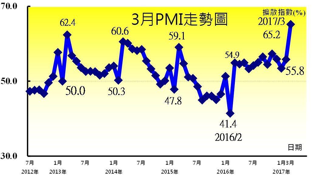 3月PMI走勢圖。 中經院/提供