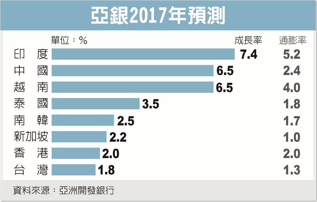 亞銀2017年預測 資料來源:亞洲開發銀行