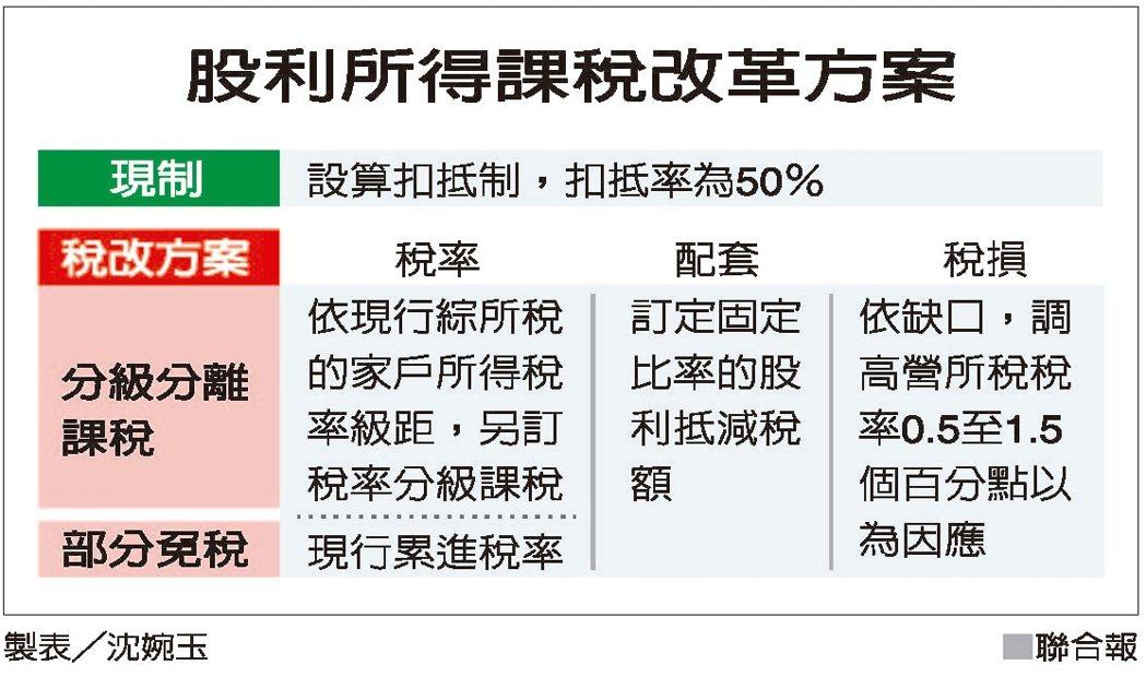 股利所得課稅改革方案 圖/聯合報提供