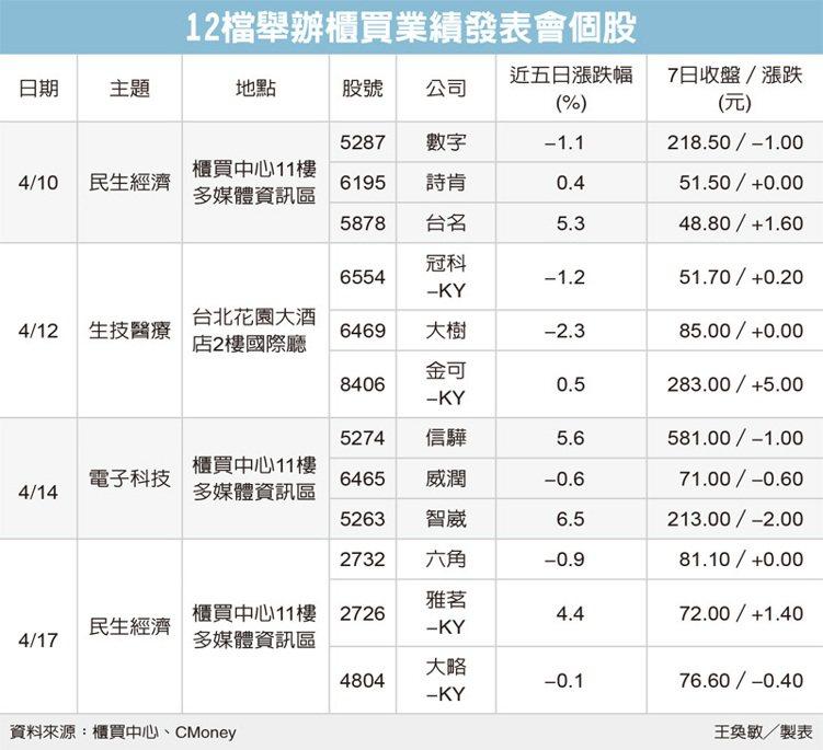 12檔舉辦櫃買業績發表會個股 圖/經濟日報提供