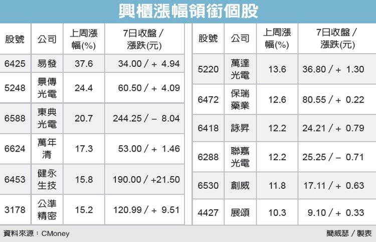 興櫃漲幅領銜個股 圖/經濟日報提供