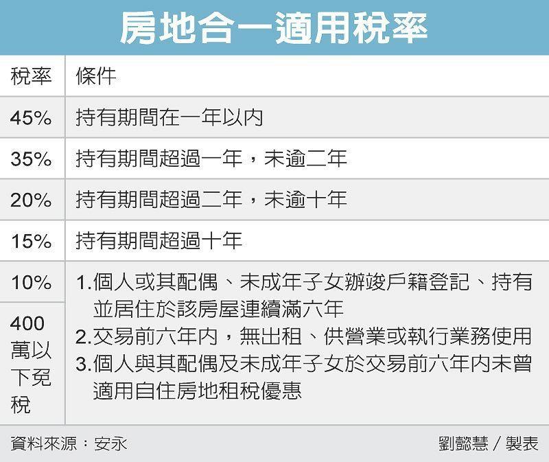 房地合一適用稅率 圖/經濟日報提供