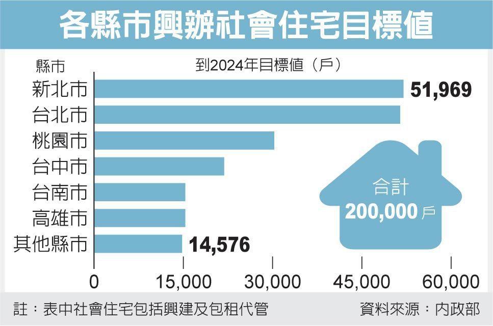 各縣市興辦社會住宅目標值 圖/經濟日報提供
