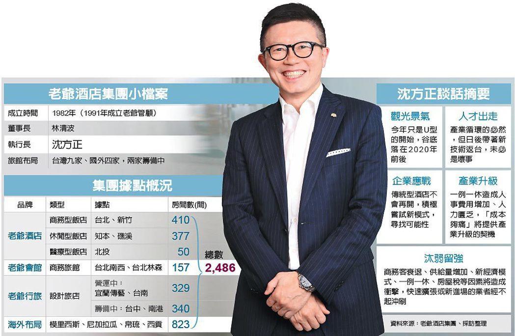老爺飯店集團執行長沈方正。 圖/經濟日報提供