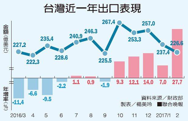 台灣近一年出口表現。圖/聯合報提供