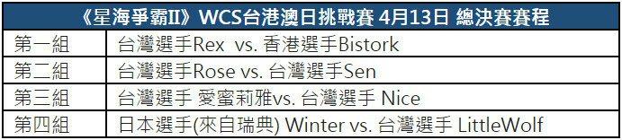 《星海爭霸II》WCS台港澳日挑戰賽4月13日總決賽賽程。