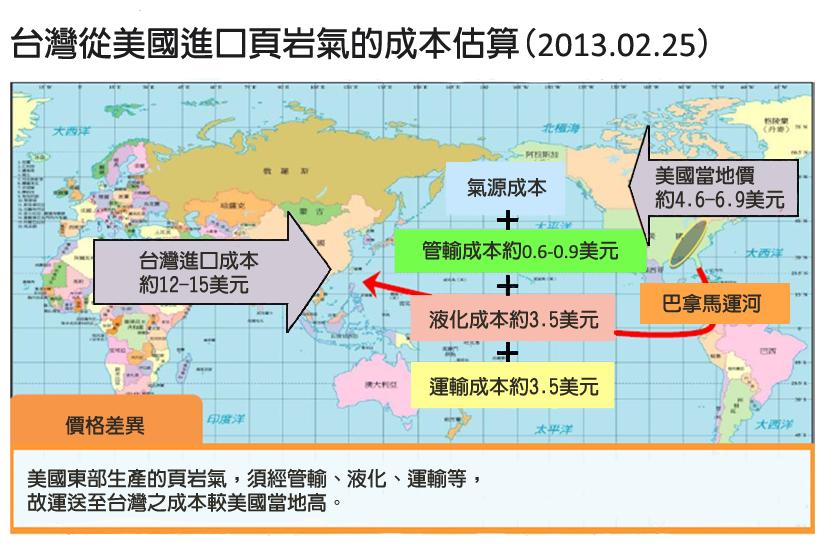 資料來源/台灣中油公司提供、經濟部修正繪製