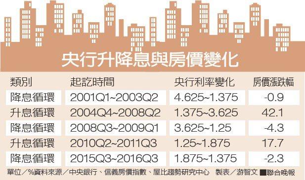 央行升降息與房價變化。資料來源/中央銀行、信義房價指數、屋比趨勢研究中心、製表/...